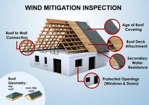Wind Mitigation Coral Springs